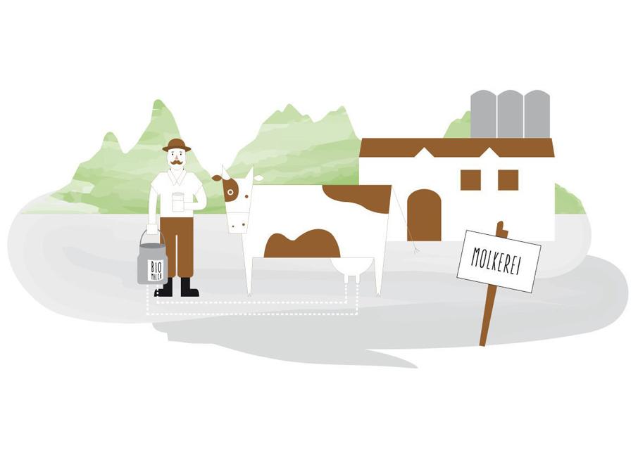 Bauer steht mit Kuh und Milchkanne vor der Molkerei